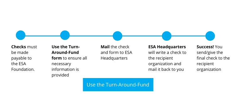 Turn Around Fund Steps click to download the form then mail it to ESA Headquarters
